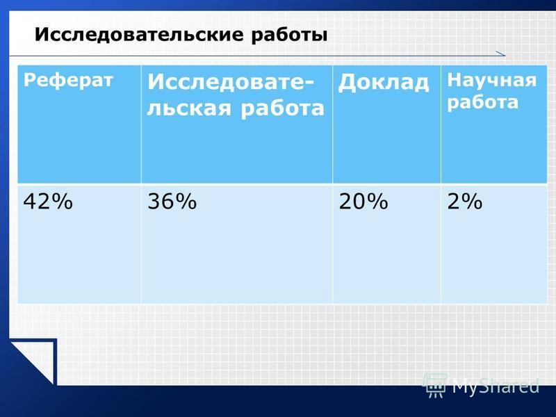 Исследовательские работы Реферат Исследовате- льская работа Доклад Научная работа 42%36%20%2%