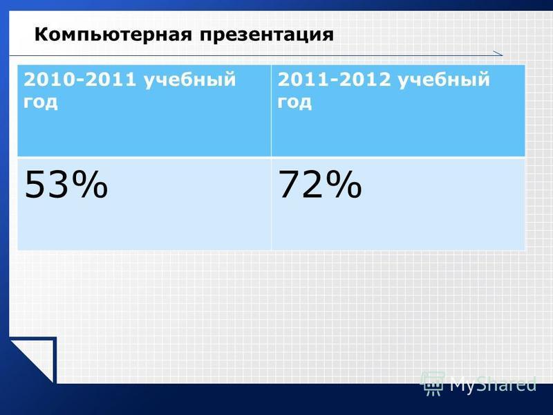 Компьютерная презентация 2010-2011 учебный год 2011-2012 учебный год 53%72%