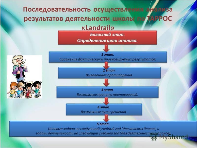 Последовательность осуществления анализа результатов деятельности школы по ТАРРОС «Landrail» 1 этап. Сравнение фактических и прогнозируемых результатов. 1 этап. Сравнение фактических и прогнозируемых результатов. Базисный этап. Определение цели анали