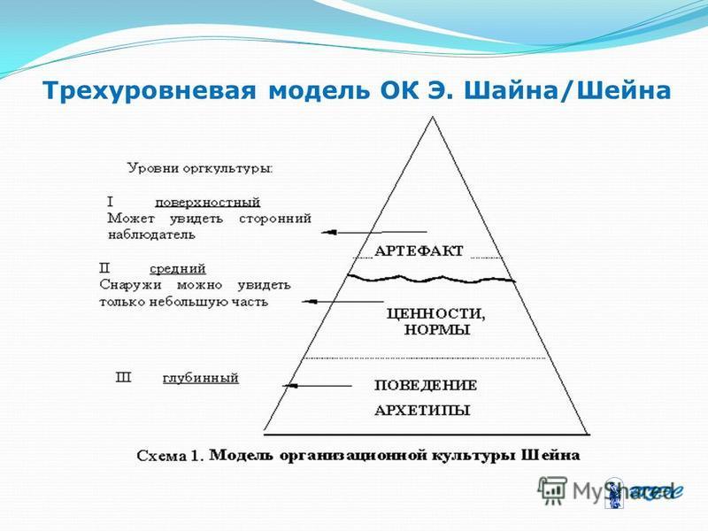 Трехуровневая модель ОК Э. Шайна/Шейна