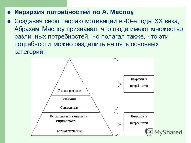 Иерархия потребностей по А. Маслоу Создавая свою теорию мотивации в 40-е годы ХХ века, Абрахам Маслоу признавал, что люди имеют множество различных потребностей, но полагал также, что эти потребности можно разделить на пять основных категорий: