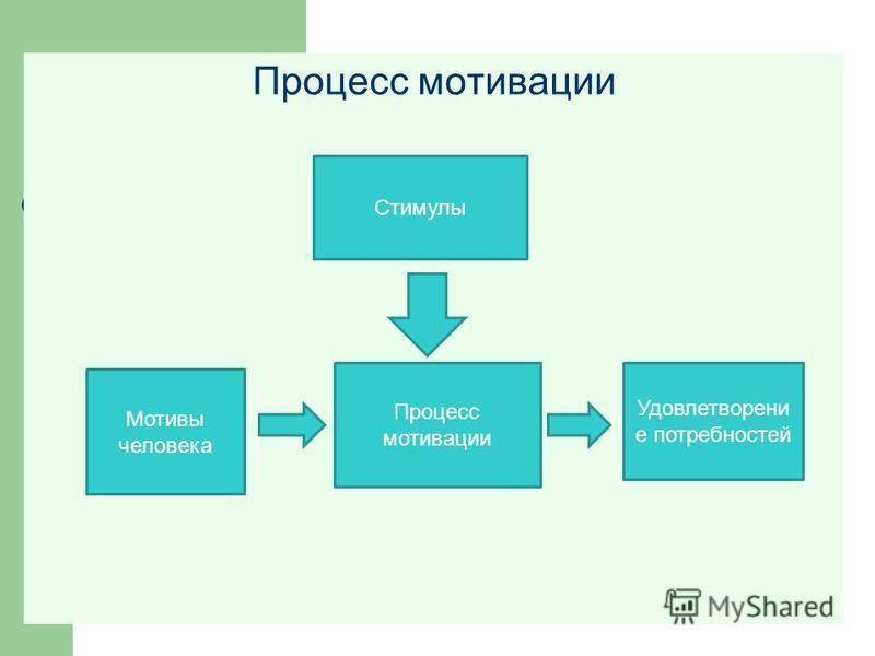 Процесс мотивации Стимулы Мотивы человека Процесс мотивации Удовлетворени е потребностей