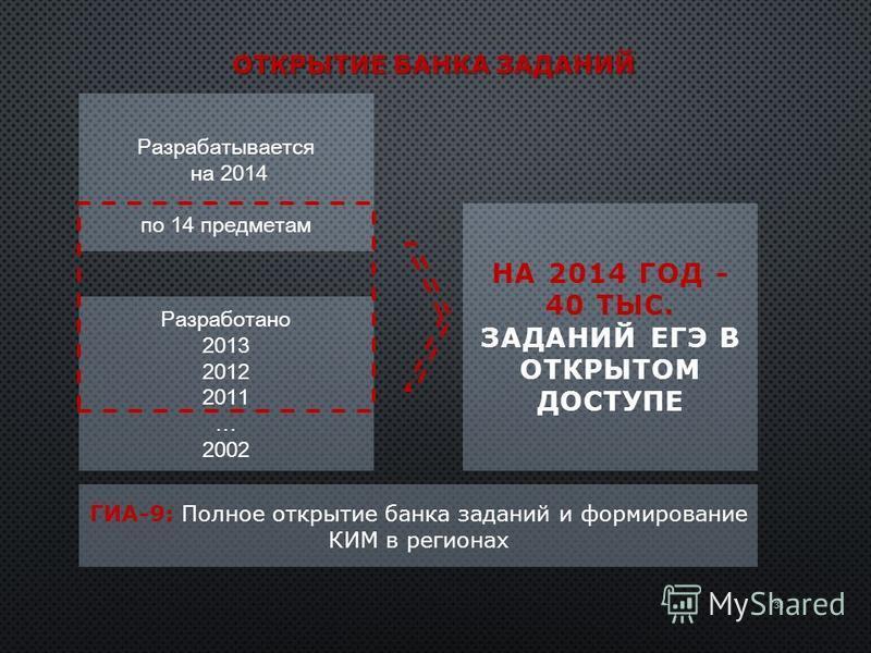 ОТКРЫТИЕ БАНКА ЗАДАНИЙ Разработано 2013 2012 2011 … 2002 Разрабатывается на 2014 по 14 предметам НА 2014 ГОД - 40 ТЫС. ЗАДАНИЙ ЕГЭ В ОТКРЫТОМ ДОСТУПЕ ГИА-9: Полное открытие банка заданий и формирование КИМ в регионах 31