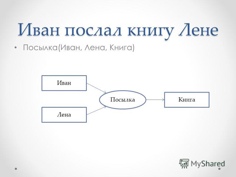 Иван послал книгу Лене Посылка(Иван, Лена, Книга) Посылка Иван Лена Книга