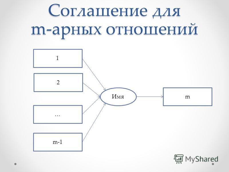 Соглашение для m-парных отношений Имя 1 2 … m-1 m