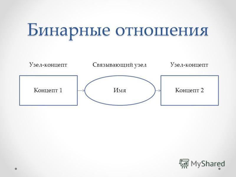 Бинарные отношения Концепт 1Концепт 2Имя Узел-концепт Связывающий узел Узел-концепт