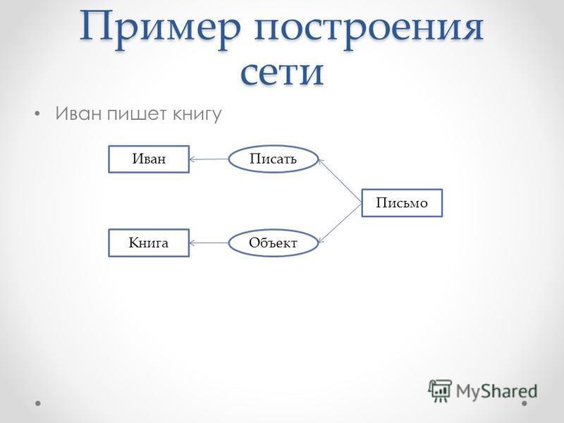 Пример построения сети Иван пишет книгу Иван Писать Письмо Объект Книга
