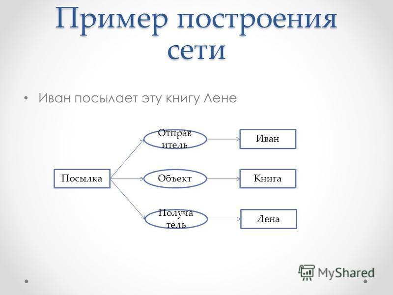 Пример построения сети Иван посылает эту книгу Лене Иван Отправ итель Книга Лена Посылка Объект Получа тель