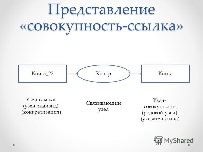 Представление «совокупность-ссылка» Книга_22Конкр Книга Узел-ссылка (узел индивид) (конкретизация) Узел- совокупность (родовой узел) (указатель типа) Связывающий узел