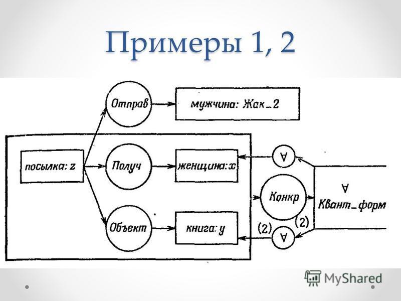Примеры 1, 2