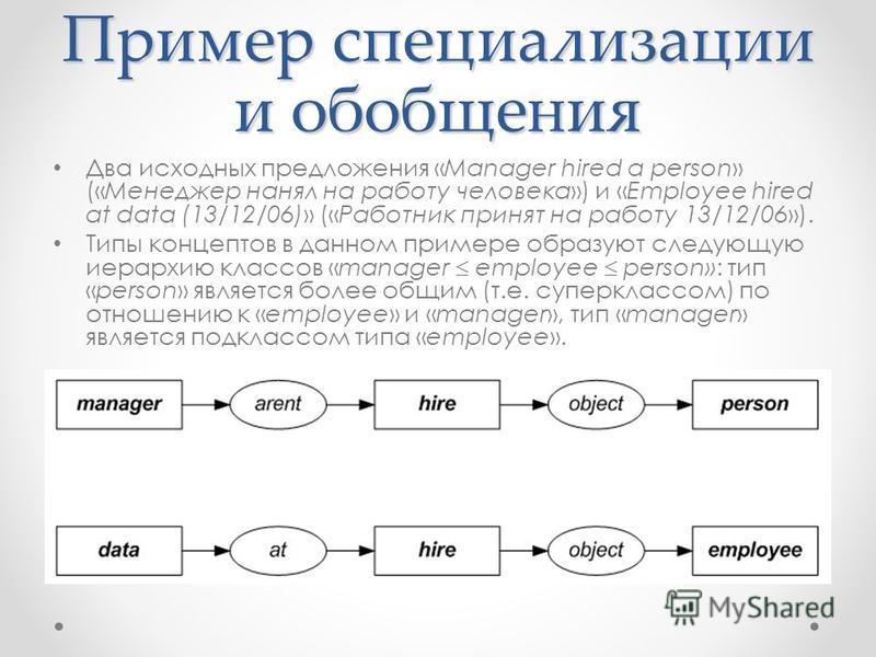 Пример специализации и обобщения Два исходных предложения «Manager hired a person» («Менеджер нанял на работу человека») и «Employee hired at data (13/12/06)» («Работник принят на работу 13/12/06»). Типы концептов в данном примере образуют следующую