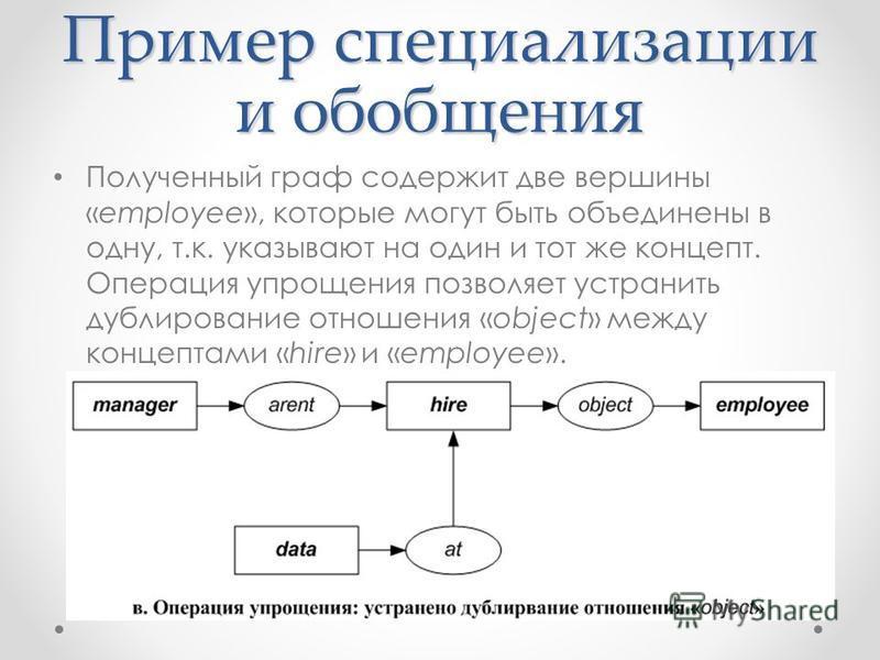 Пример специализации и обобщения Полученный граф содержит две вершины «employee», которые могут быть объединены в одну, т.к. указывают на один и тот же концепт. Операция упрощения позволяет устранить дублирование отношения «object» между концептами «