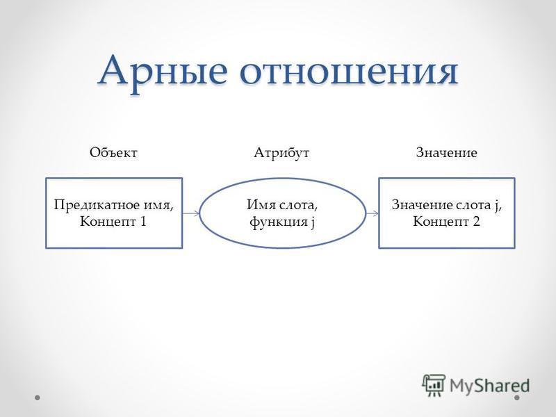 Арные отношения Предикатное имя, Концепт 1 Значение слота j, Концепт 2 Имя слота, функция j Объект АтрибутЗначение