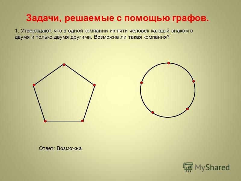 Задачи, решаемые с помощью графов. 1. Утверждают, что в одной компании из пяти человек каждый знаком с двумя и только двумя другими. Возможна ли такая компания? Ответ: Возможна.