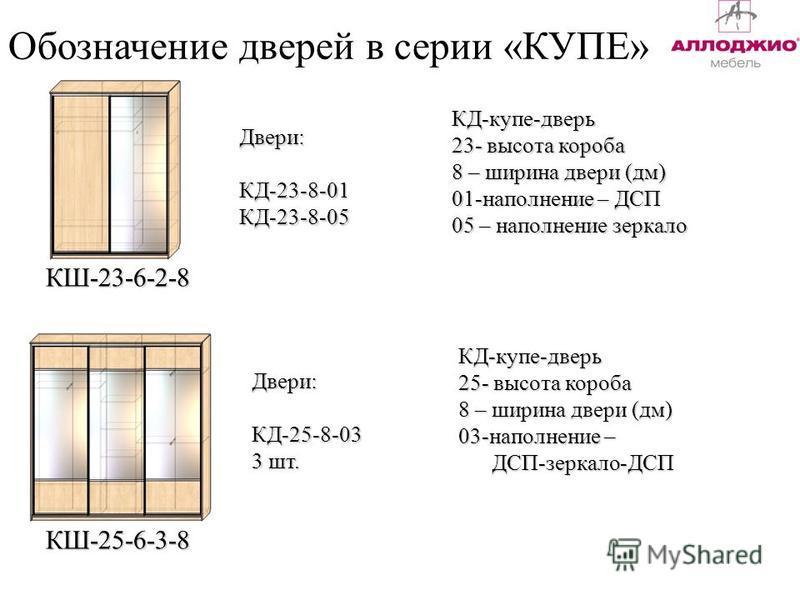 Обозначение дверей в серии «КУПЕ» КШ-23-6-2-8 Двери:КД-23-8-01КД-23-8-05 КШ-25-6-3-8 КД-купе-дверь 23- высота короба 8 – ширина двери (дм) 01-наполнение – ДСП 05 – наполнение зеркало Двери:КД-25-8-03 3 шт. КД-купе-дверь 25- высота короба 8 – ширина д