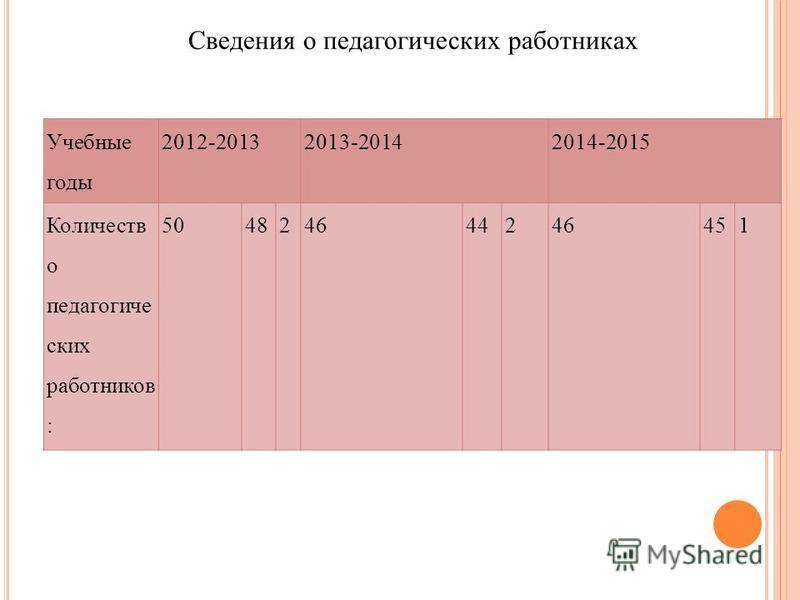 Учебные годы 2012-20132013-20142014-2015 Количеств о педагогике ских работников : 504824642 451 Сведения о педагогикеских работниках