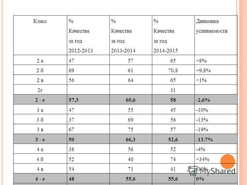 Класс % Качества за год 2012-2013 % Качества за год 2013-2014 % Качества за год 2014-2015 Динамика успеваемости 2 а 475765+8% 2 б 696170,8+9,8% 2 в 566465+1% 2 г 31 2 - е 57,360,658-2,6% 3 а 475545-10% 3 б 376956-13% 3 в 677557-19% 3 - е 5066,352,6-1