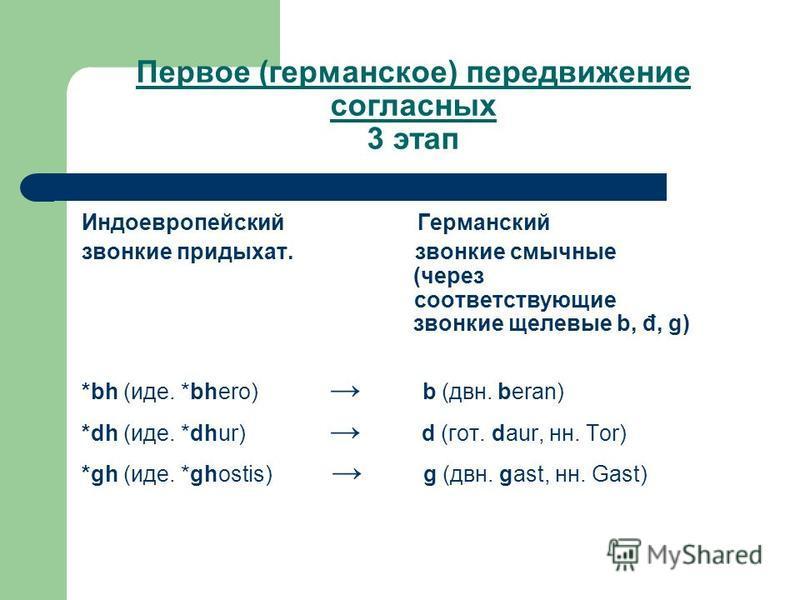 Первое (германское) передвижение согласных 3 этап Индоевропейский Германский звонкие придыхат. звонкие смычные (через соответствующие звонкие щелевые b, đ, g) *bh (иде. *bhero) b (две. beran) *dh (иде. *dhur) d (гот. daur, н. Tor) *gh (иде. *ghostis)