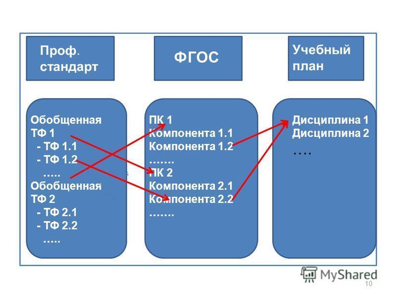10 Проф. стандарт ФГОС Учебный план Обобщенная ТФ 1 - ТФ 1.1 - ТФ 1.2 ….. Обобщенная ТФ 2 - ТФ 2.1 - ТФ 2.2 ….. ПК 1 Компонента 1.1 Компонента 1.2 ……. ПК 2 Компонента 2.1 Компонента 2.2 ……. Дисциплина 1 Дисциплина 2 ….