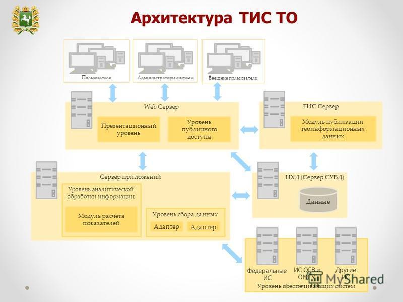 Архитектура ТИС ТО Web Сервер Презентационный уровень Уровень публичного доступа ЦХД (Сервер СУБД) Данные ГИС Сервер Модуль публикации геоинформационных данных Сервер приложений Пользователи Внешние пользователи Уровень аналитической обработки информ