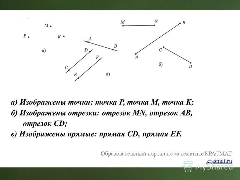 а) Изображены точки: точка P, точка M, точка K; б) Изображены отрезки: отрезок MN, отрезок АВ, отрезок CD; в) Изображены прямые: прямая CD, прямая EF. Образовательный портал по математике КРАСМАТ krasmat.ru