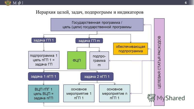 М ] ф 6 Иерархия целей, задач, подпрограмм и индикаторов Государственная программа / цель (цели) государственной программы подпрограмма 1 цель пГП 1 = задача ГП обеспечивающая подпрограмма подпрограмма m ФЦП задача ГП 1 задача ГП m задача 1 пГП 1 зад