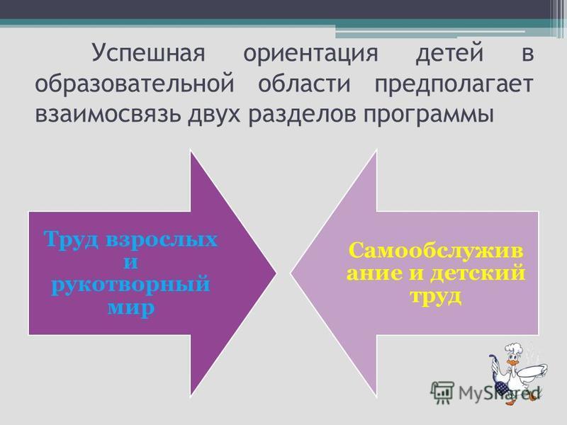 Успешная ориентация детей в образовательной области предполагает взаимосвязь двух разделов программы Труд взрослых и рукотворный мир Самообслужив ание и детский труд