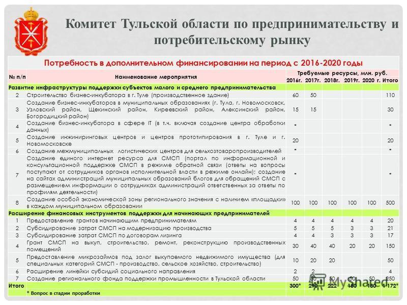 Комитет Тульской области по предпринимательству и потребительскому рынку Потребность в дополнительном финансировании на период с 2016-2020 годы п/п Наименование мероприятия Требуемые ресурсы, млн. руб. 2016 г.2017 г.2018 г.2019 г.2020 г.Итого Развити