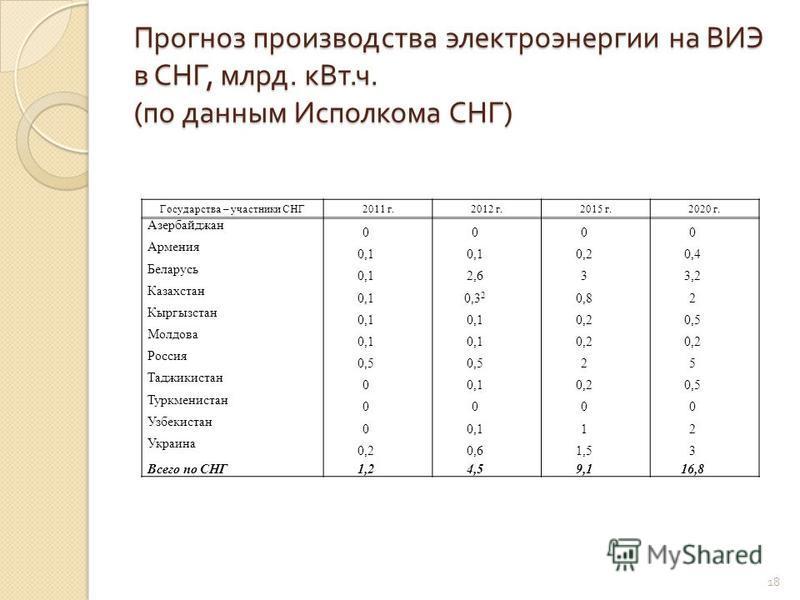 Прогноз производства электроэнергии на ВИЭ в СНГ, млрд. к Вт. ч. ( по данным Исполкома СНГ ) Государства – участники СНГ 2011 г.2012 г.2015 г.2020 г. Азербайджан 0000 Армения 0,1 0,20,4 Беларусь 0,12,633,2 Казахстан 0,10,3 2 0,82 Кыргызстан 0,1 0,20,