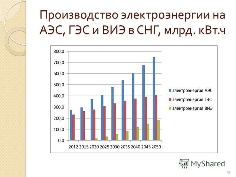 Производство электроэнергии на АЭС, ГЭС и ВИЭ в СНГ, млрд. к Вт. ч 19
