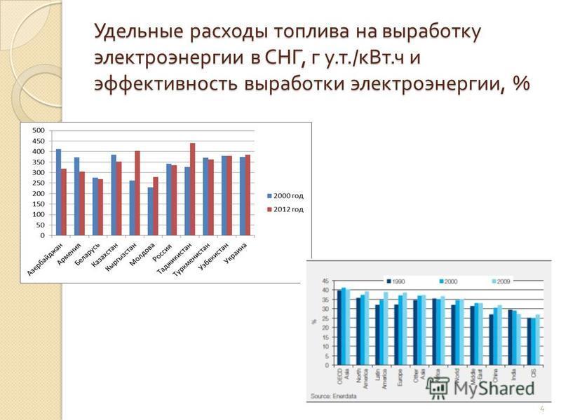 Удельные расходы топлива на выработку электроэнергии в СНГ, г у. т./ к Вт. ч и эффективность выработки электроэнергии, % 4
