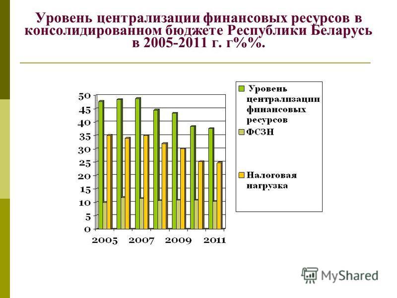 Уровень централизации финансовых ресурсов в консолидированном бюджете Республики Беларусь в 2005-2011 г. г%.