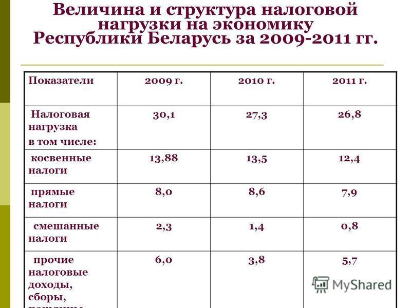 Величина и структура налоговой нагрузки на экономику Республики Беларусь за 2009-2011 гг. Показатели 2009 г.2010 г.2011 г. Налоговая нагрузка в том числе: 30,127,326,8 косвенные налоги 13,8813,512,4 прямые налоги 8,08,67,9 смешанные налоги 2,31,40,8