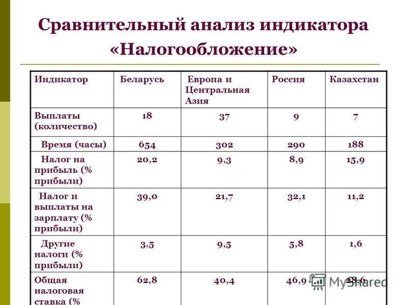 Сравнительный анализ индикатора «Налогообложение» Индикатор Беларусь Европа и Центральная Азия Россия Казахстан Выплаты (количество) 183797 Время (часы)654302290188 Налог на прибыль (% прибыли) 20,29,38,915,9 Налог и выплаты на зарплату (% прибыли) 3