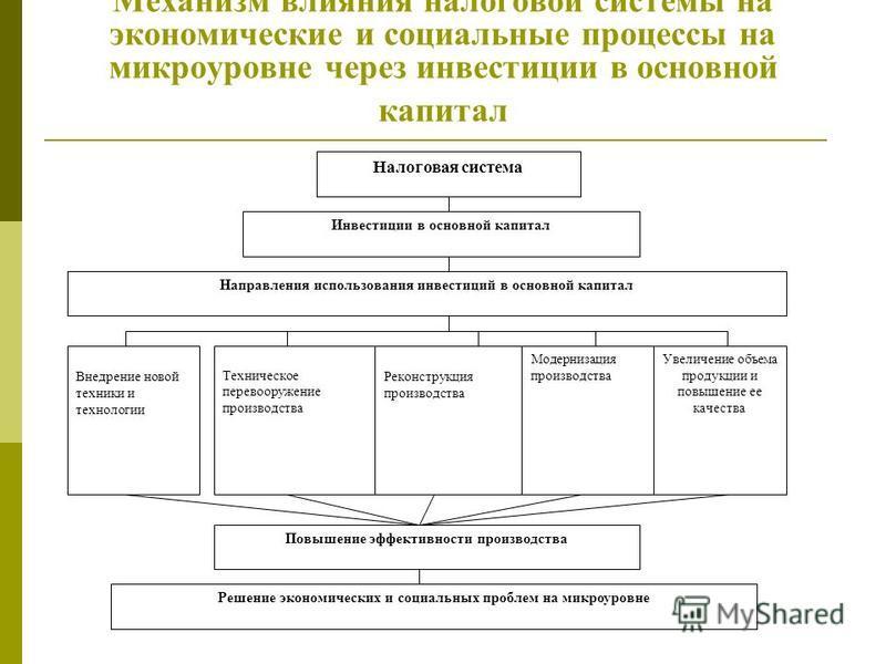 Механизм влияния налоговой системы на экономические и социальные процессы на микроуровне через инвестиции в основной капитал Налоговая система Инвестиции в основной капитал Направления использования инвестиций в основной капитал Модернизация производ