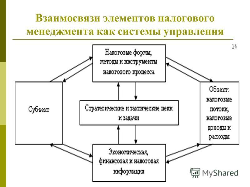 Взаимосвязи элементов налогового менеджмента как системы управления