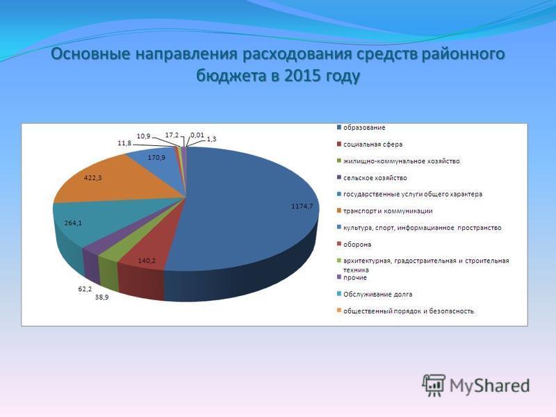 Основные направления расходования средств районного бюджета в 2015 году