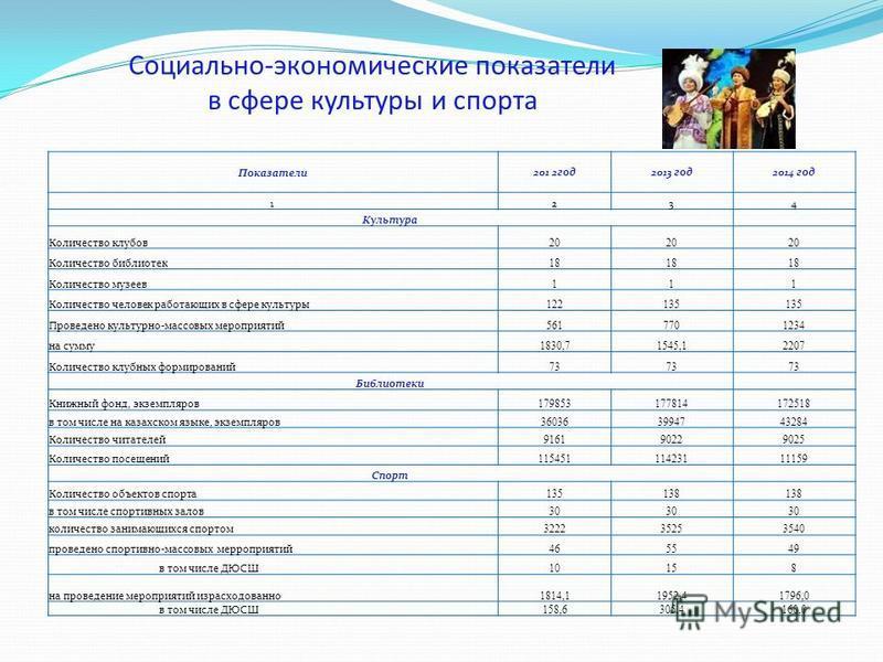 Социально-экономические показатели в сфере культуры и спорта Показатели 201 2 год 2013 год 2014 год 1234 Культура Количество клубов 20 Количество библиотек 18 Количество музеев 111 Количество человек работающих в сфере культуры 122135 Проведено культ