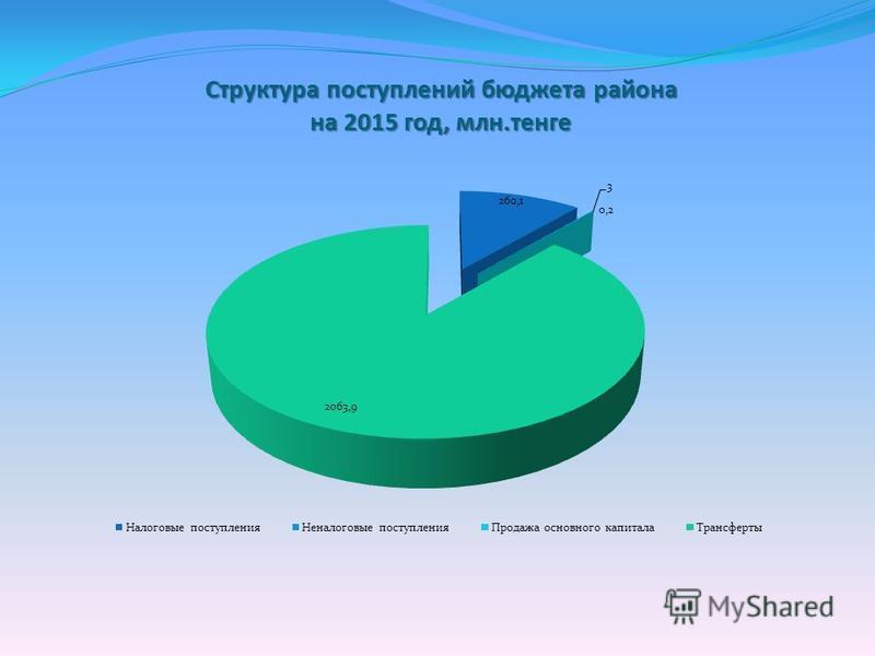 Структура поступлений бюджета района на 2015 год, млн.тенге