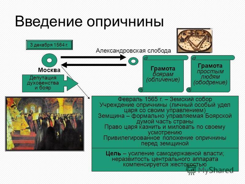 Введение опричнины 3 декабря 1564 г. Москва Александровская слобода Грамота боярам (обличение) Февраль 1565 г. – Земский собор Учреждение опричнины (личный особый удел царя со своим управлением) Земщина – формально управляемая Боярской думой часть ст