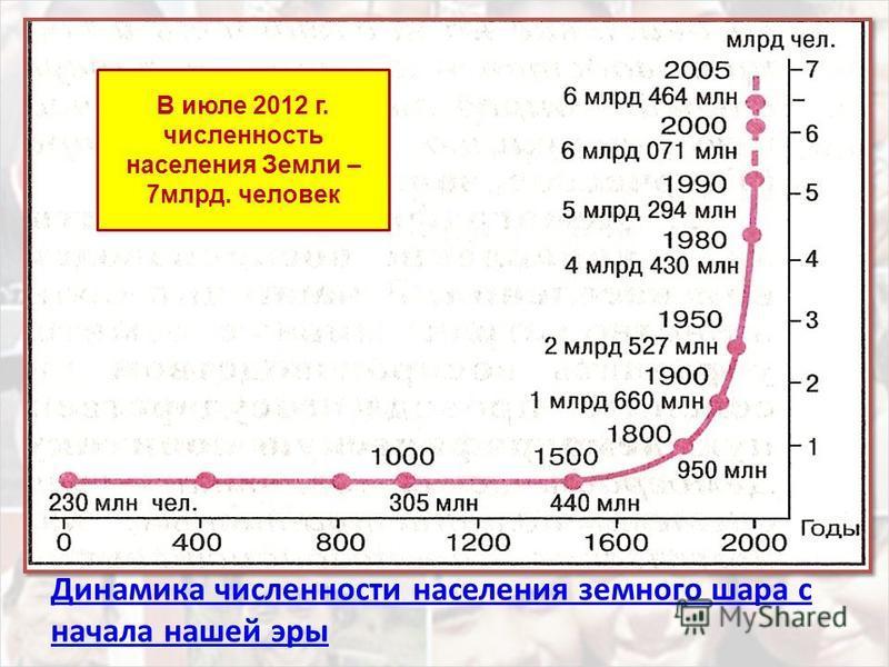 Динамика численности населения земного шара с начала нашей эры В июле 2012 г. численность населения Земли – 7 млрд. человек