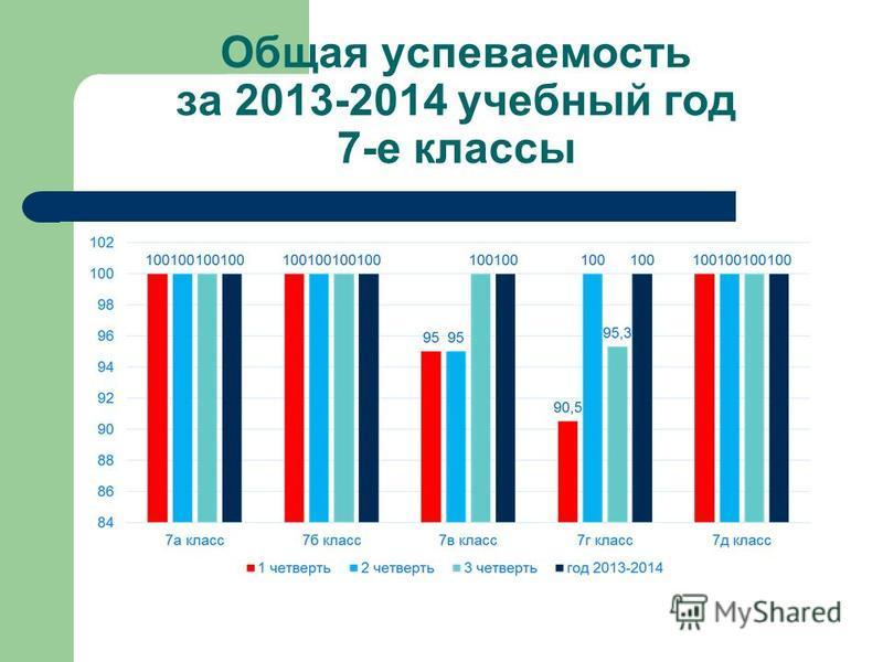 Общая успеваемость за 2013-2014 учебный год 7-е классы