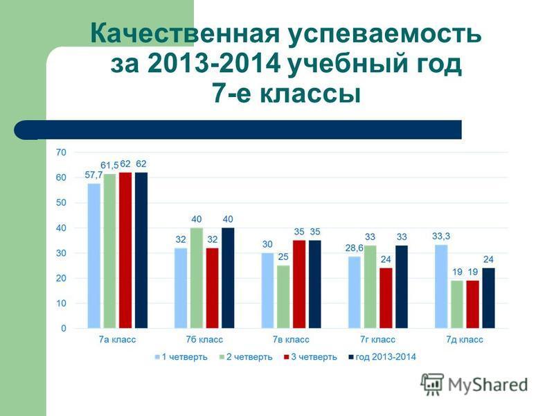 Качественная успеваемость за 2013-2014 учебный год 7-е классы
