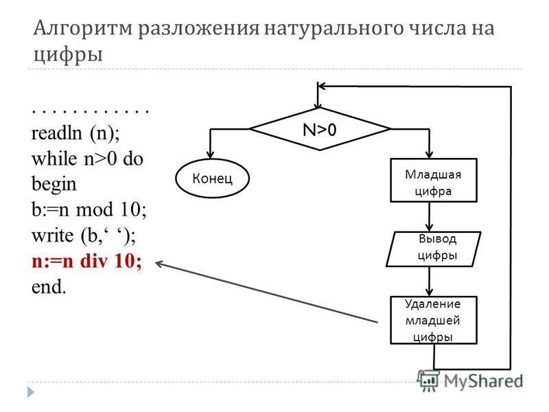 Алгоритм разложения натурального числа на цифры...... readln (n); while n>0 do begin b:=n mod 10; write (b, ); n:=n div 10; end. N>0 Удаление младшей цифры Младшая цифра Вывод цифры Конец