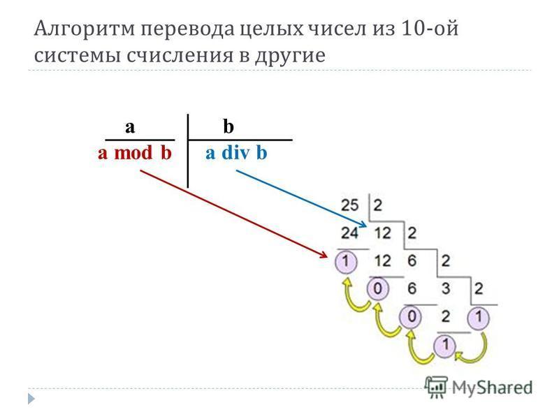 Алгоритм перевода целых чисел из 10- ой системы счисления в другие a b a mod b a div b