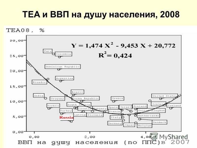 Грушинская конференция, 11- 12.11.2010 13 TEA и ВВП на душу населения, 2008