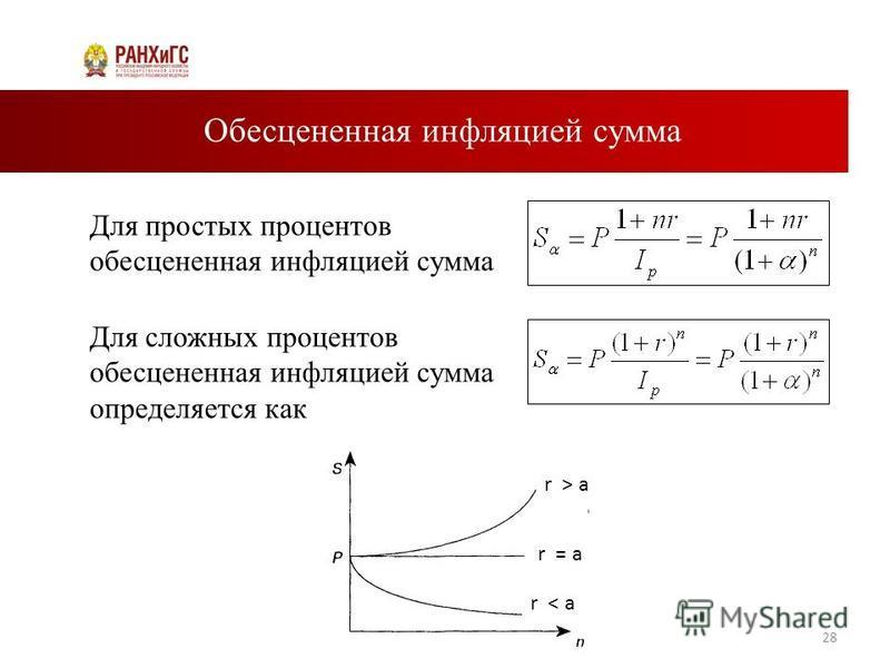 Обесцененная инфляцией сумма 28 Для простых процентов обесцененная инфляцией сумма Для сложных процентов обесцененная инфляцией сумма определяется как r > a r = a r < a