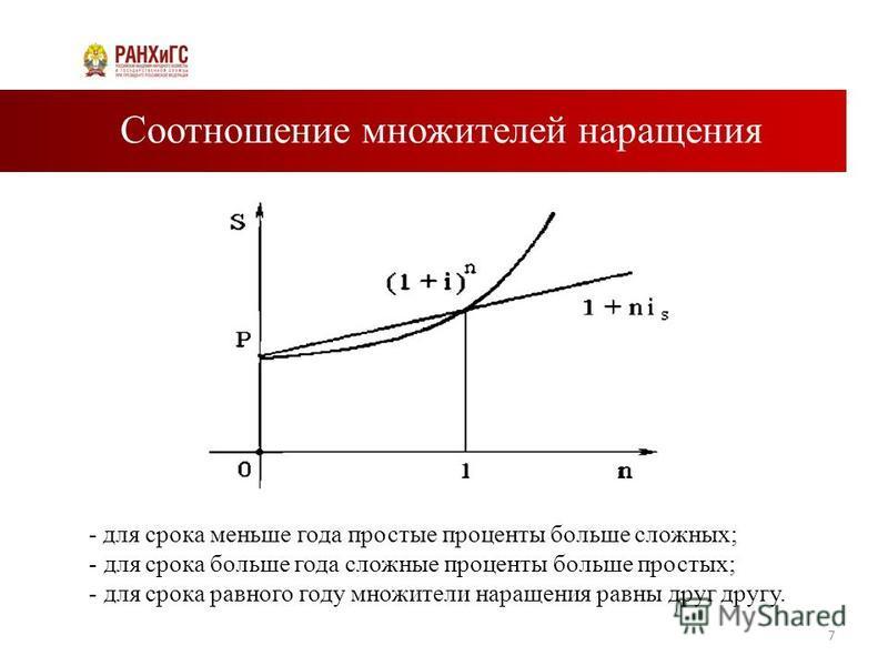Соотношение множителей наращения 7 - для срока меньше года простые проценты больше сложных; - для срока больше года сложные проценты больше простых; - для срока равного году множители наращения равны друг другу.
