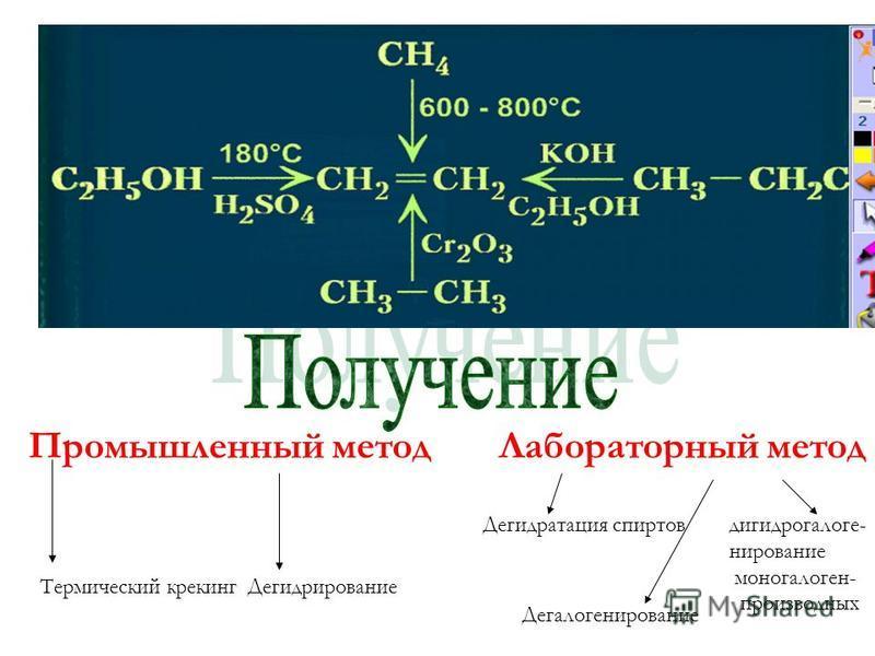 Промышленный метод Лабораторный метод Термический крекинг Дегидрирование Дегидратация спиртов дигидрогалоге- нитрование моно галогенпроизводных Дегалогенитрование