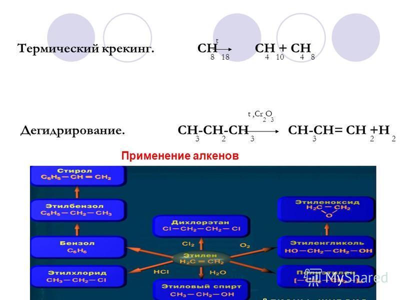Термический крекинг. СН СН + СН 8 18 4 10 4 8 t Дегидрирование. СН-СН-СН СН-СН= СН +Н 3 2 3 3 2 2 t,Cr O 2 3 Применение алкенов
